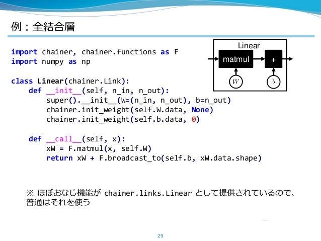 例:全結合層 29 import chainer, chainer.functions as F import numpy as np class Linear(chainer.Link): def __init__(self, n_in, n...