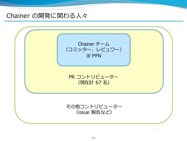Chainer の開発に関わる人々 42 Chainer チーム (コミッター、レビュワー) ※ PFN PR コントリビューター (現在計 67 名) その他コントリビューター (issue 報告など)