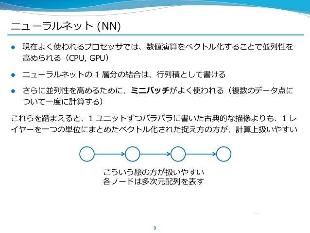 ニューラルネット (NN)  現在よく使われるプロセッサでは、数値演算をベクトル化することで並列性を 高められる(CPU, GPU)  ニューラルネットの 1 層分の結合は、行列積として書ける  さらに並列性を高めるために、ミニバッチがよ...
