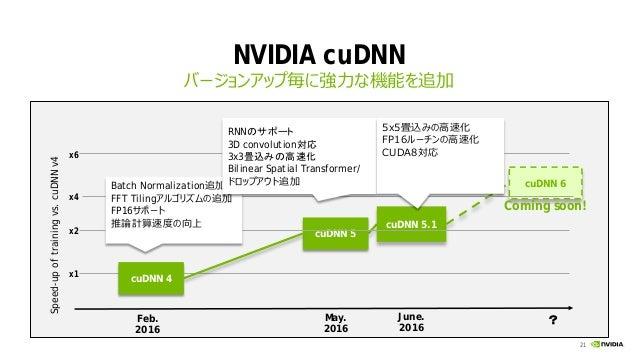 NVIDIA 更新情報: Tesla P100 PCIe/cuDNN 5 1