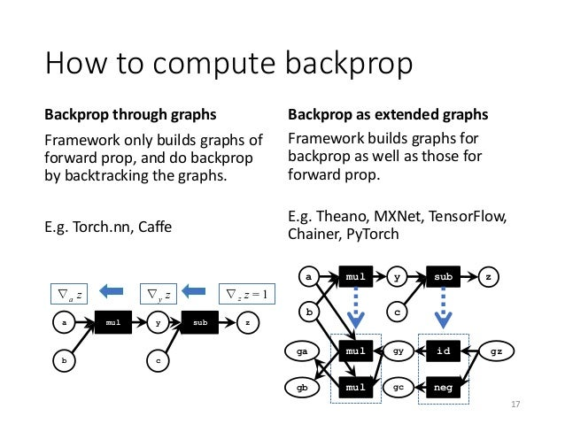 Comparison of deep learning frameworks from a viewpoint of