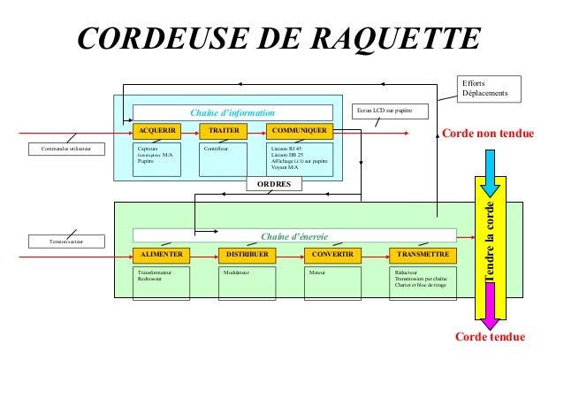 CORDEUSE DE RAQUETTE Chaîne d'information ACQUERIR TRAITER COMMUNIQUER ContrôleurCapteurs Interrupteur M/A Pupitre Liaison...