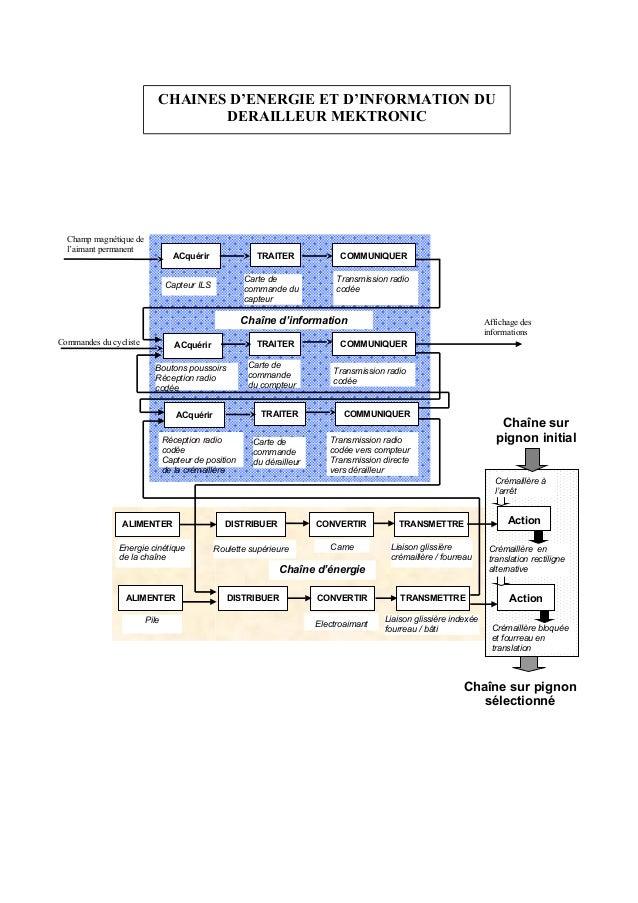 ALIMENTER CONVERTIR TRANSMETTREDISTRIBUER Action CONVERTIR TRANSMETTREDISTRIBUER Action Chaîne d'énergie Came Liaison glis...
