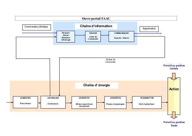 Ouvre portail FAAC Portail en position finale ACquérir Clavier Détecteur infrarouge TRAITER Carte de commande Chaîne d'inf...
