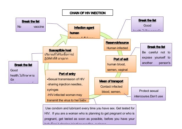 chain of infection diagram: chain infection hiv