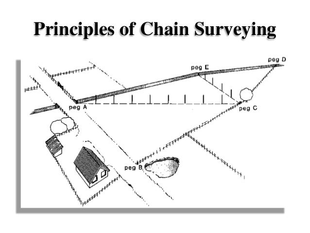 chain surveying Chain survey - free download as powerpoint presentation (ppt), pdf file (pdf), text file (txt) or view presentation slides online.