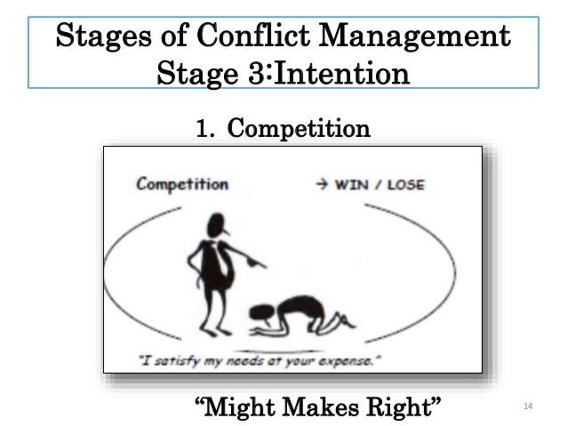 conflict and compromise the case of Ten strategies for conflict resolution • when angry, separate yourself from the situation and take time to cool out • attack the problem, not the person.