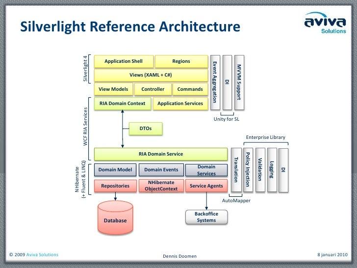 Chalk and Talk: Silverlight, WCF RIA Services, Architectuur