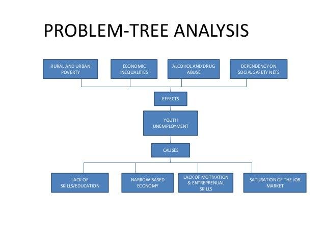 An analysis of economy problem