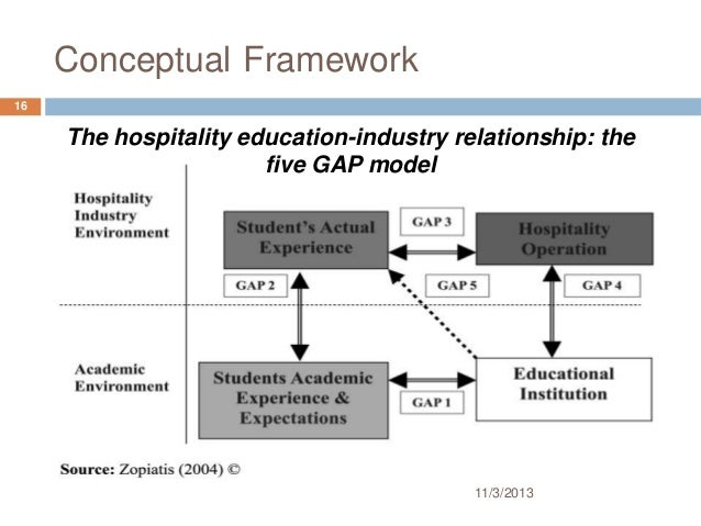 models and theories in hospitality and tourism industry tourism essay Understanding generational diversity in the  in recent years the hospitality and tourism  hospitality industry is a leader in employing mature.