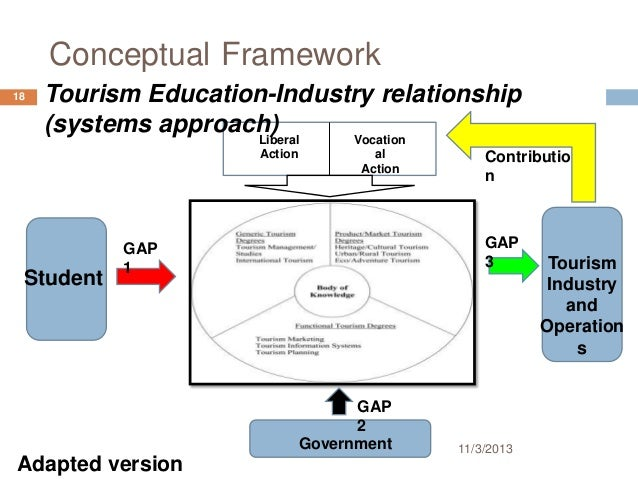 relationship between learning theories and philosophies of curriculum development Educational philosophy in relation to curriculum 9,831 views share educational philosophy in relation to relationship between education and philosophy in the.