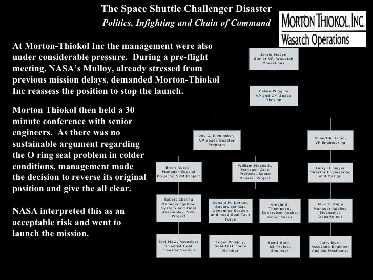 space shuttle challenger management - photo #21