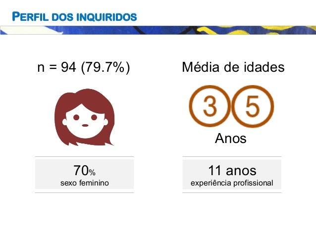 PERFIL DOS INQUIRIDOS 11 anos experiência profissional n = 94 (79.7%) Média de idades Anos 70% sexo feminino