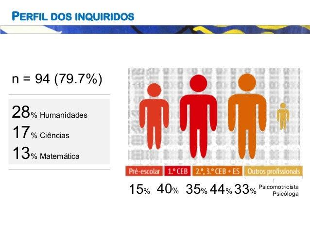 Psicomotricista Psicóloga15% 40% 35% 44% 33% 28% Humanidades 17% Ciências 13% Matemática n = 94 (79.7%) PERFIL DOS INQUIRI...
