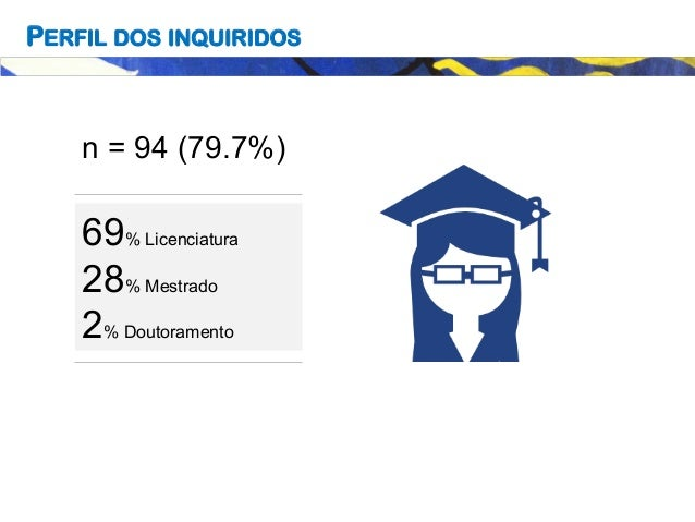 69% Licenciatura 28% Mestrado 2% Doutoramento PERFIL DOS INQUIRIDOS n = 94 (79.7%)