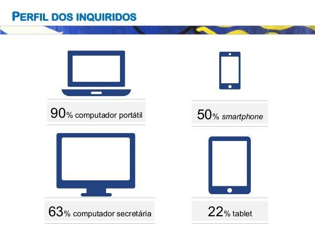 PERFIL DOS INQUIRIDOS 90% computador portátil 63% computador secretária 22% tablet 50% smartphone