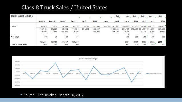 The Art & Science of Dealership Inventory Management