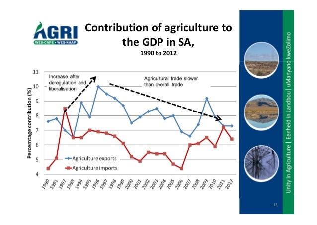 Major Challenges facing Agricultural sector in Kenya