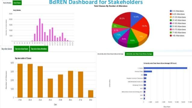 19 BdREN Dashboard for Stakeholders