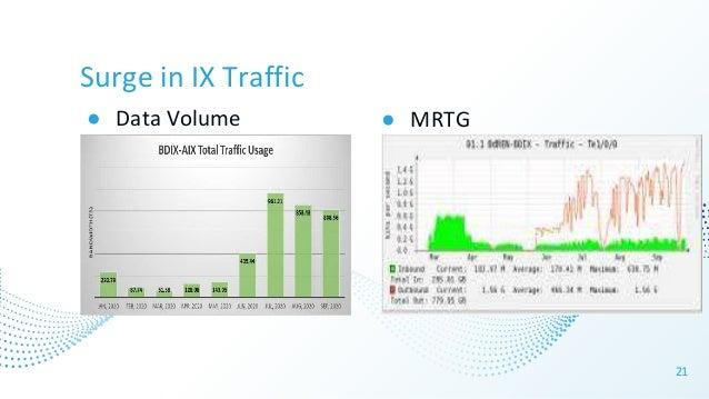 Surge in IX Traffic ● Data Volume 21 ● MRTG