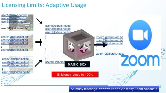 Licensing Limits: Adaptive Usage 25 As many Faculties ======== >>>> As many Accounts in Magic Box As many meetings ====== ...