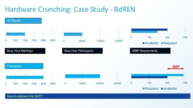 Hardware Crunching: Case Study - BdREN 0 500 1000 1500 2000 2500 0 500 1000 1500 2000 2500 0 50000 100000 150000 0 50000 1...