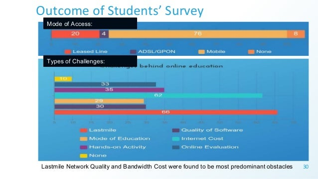 Outcome of Students' Survey 30Lastmile Network Quality and Bandwidth Cost were found to be most predominant obstacles Type...