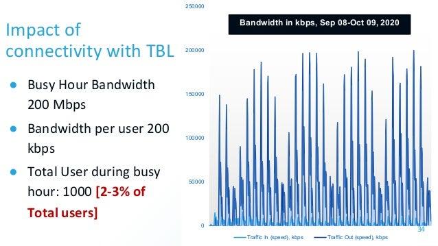 0 50000 100000 150000 200000 250000 Traffic In (speed), kbps Traffic Out (speed), kbps Bandwidth in kbps, Sep 08-Oct 09, 2...