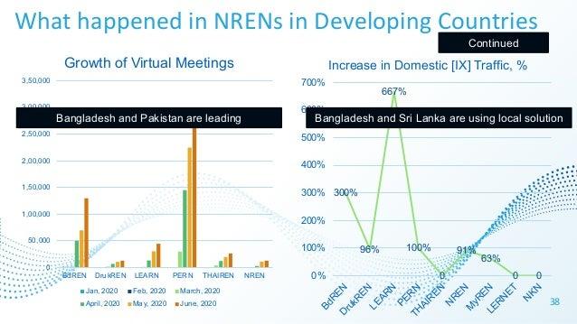What happened in NRENs in Developing Countries 38 0 50,000 1,00,000 1,50,000 2,00,000 2,50,000 3,00,000 3,50,000 BdREN Dru...