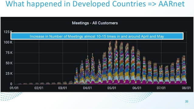 What happened in Developed Countries => AARnet 39 Increase in Number of Meetings almost 10-15 times in and around April an...