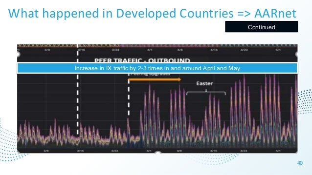 40 Increase in IX traffic by 2-3 times in and around April and May What happened in Developed Countries => AARnet Continued