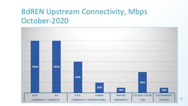 BdREN Upstream Connectivity, Mbps October-2020 6 10000 10000 6000 2000 1000 4000 1000 BDIX AIX BTCL AAMRA NKN-BD GOOGLE CA...