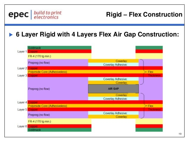 Challenges for Designing Flex Circuits for Medical Applications