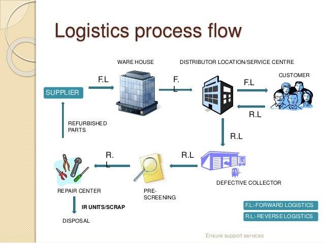 challenges in reverse logistics rh slideshare net flowchart logistics process Distribution Flow Chart