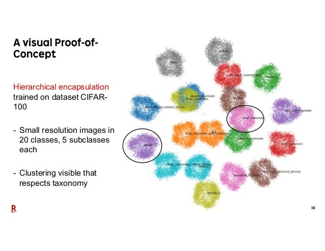 10 Hierarchical encapsulation trained on dataset CIFAR- 100 - Small resolution images in 20 classes, 5 subclasses each - C...