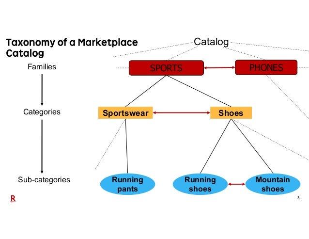 3 SPORTS PHONES Sportswear Shoes Families Categories Sub-categories Running pants Running shoes Mountain shoes Catalog