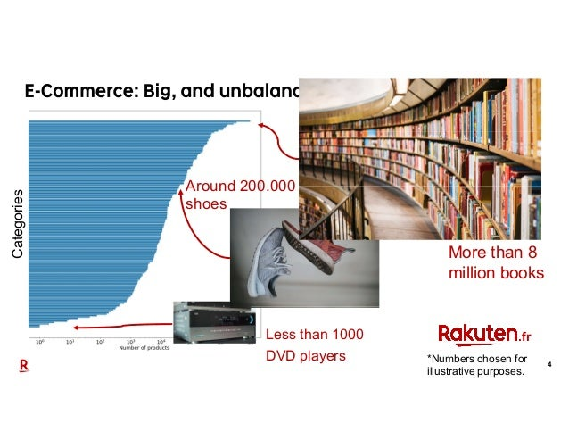 4 More than 8 million books Less than 1000 DVD players Around 200.000 shoes .fr Categories *Numbers chosen for illustrativ...