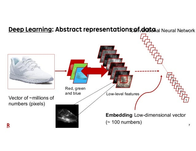 7 Vector of ~millions of numbers (pixels) Convolutional Neural Network Red, green and blue Low-level features Embedding: L...