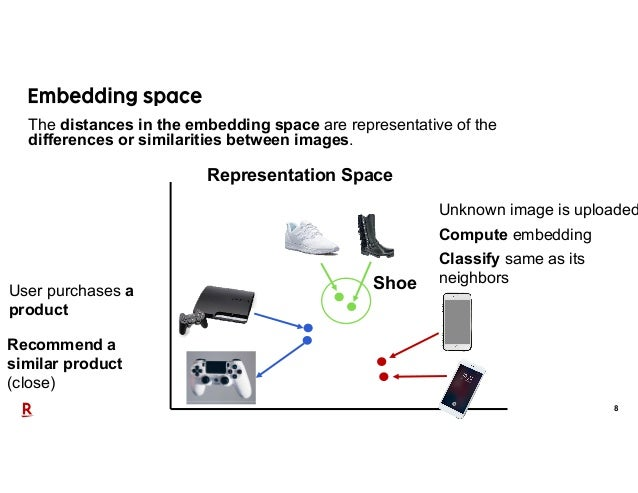 8 Representation Space User purchases a product Recommend a similar product (close) Unknown image is uploaded Compute embe...