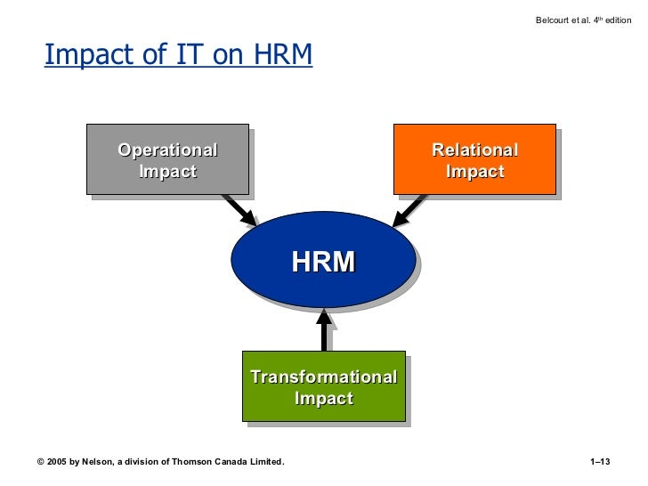 impact of hrm The impact of strategic human resource management on employee outcomes in private and public limited companies in malaysia abstract this study investigates the interaction effects of two business strategies (differentiation and.