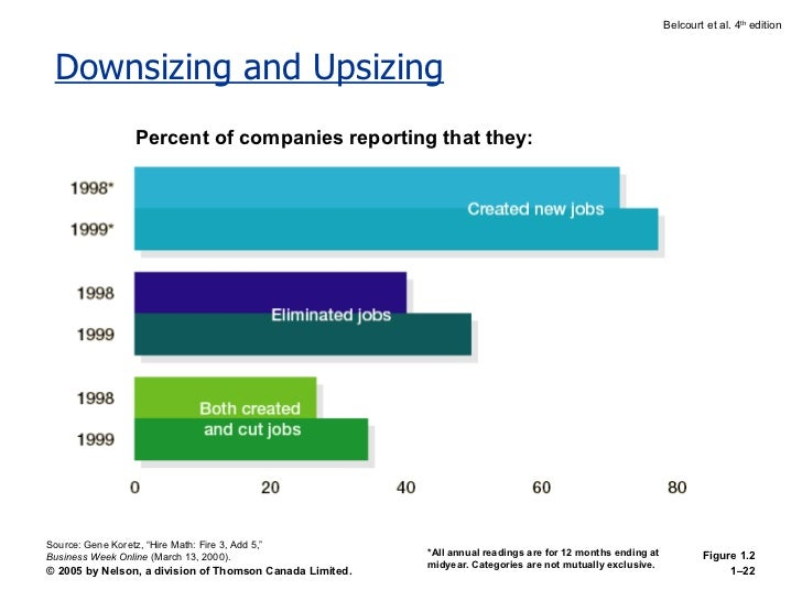Downsizing and Upsizing Percent of companies reporting that they: *All annual readings are for 12 months ending at midyear...