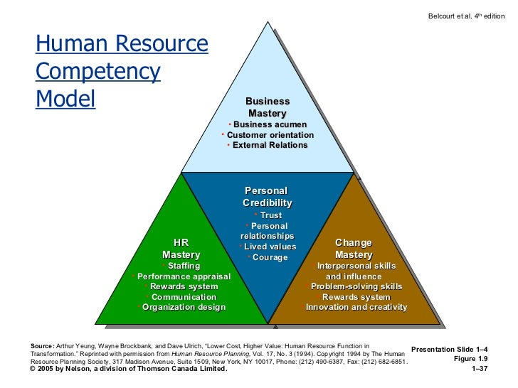 the three competencies of an hr manager Answer to write a two page paper defining human resources management in your paper: include the three competencies of an hr manager.