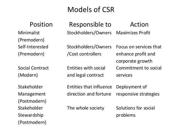 corporate social responsibility in modern business Recently there have been numerous changes in the sphere of modern business operations globalisation, accompanied by rapid technological changes, has given rise to a completely new business environment recently, it has become essential to consider business ethics and corporate social responsibility.