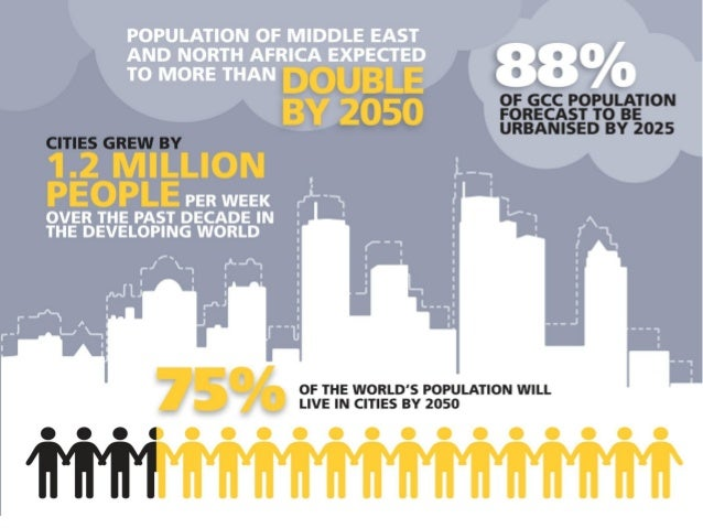 World Challenges Cities - Challenges Key city responsibilities: • Built environment • Water and waste water • Energy • Tel...