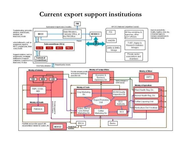 Challenges of the Export Sector in Ethiopian