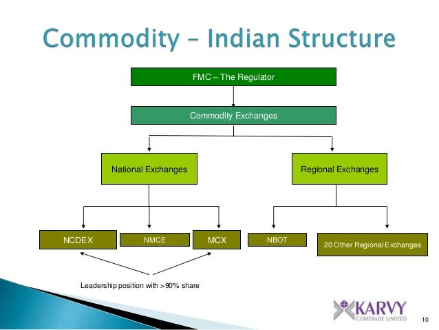 objectives of commodity market in india Introduction of commodity market in india  introduction of commodity market in india 1 introduction of commodity market in india 2 the evolution of the organized futures market in india commenced in 1875 with the setting up of the bombay cotton trade association ltd  since one of the objectives of futures exchange is to make 15.