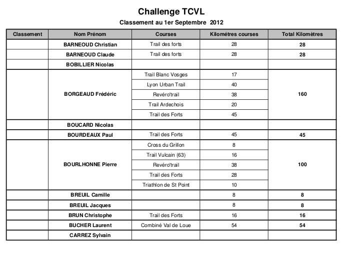 Challenge TCVL                                  Classement au 1er Septembre 2012Classement      Nom Prénom                ...