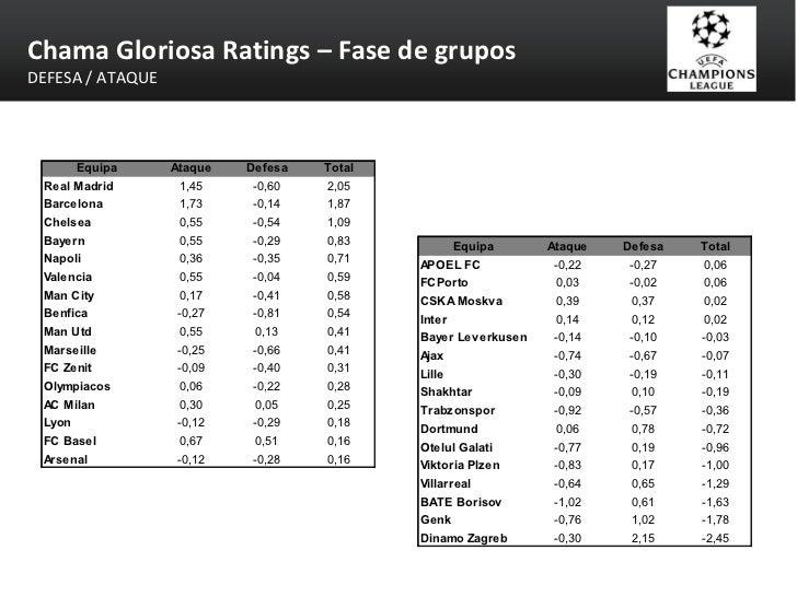 Chama Gloriosa Ratings – Fase de grupos DEFESA / ATAQUE