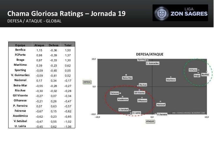 Chama Gloriosa Ratings – Jornada 19 DEFESA / ATAQUE - GLOBAL Equipa Ataque Defesa Total Benfica 1,15 -0,36 1,50 FCPorto 0,...