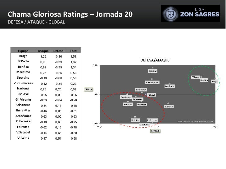 Chama Gloriosa Ratings – Jornada 20 DEFESA / ATAQUE - GLOBAL Equipa Ataque Defesa Total Braga 1,22 -0,36 1,58 FCPorto 0,93...